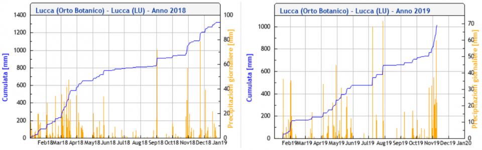 Confronto piovosità a Lucca tra 2018 e 2019